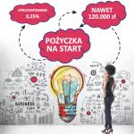"""Unijny projekt """"Pożyczka na Start"""" w Bielskim Centrum Przedsiębiorczości- 0,25% do 120 000 zł"""
